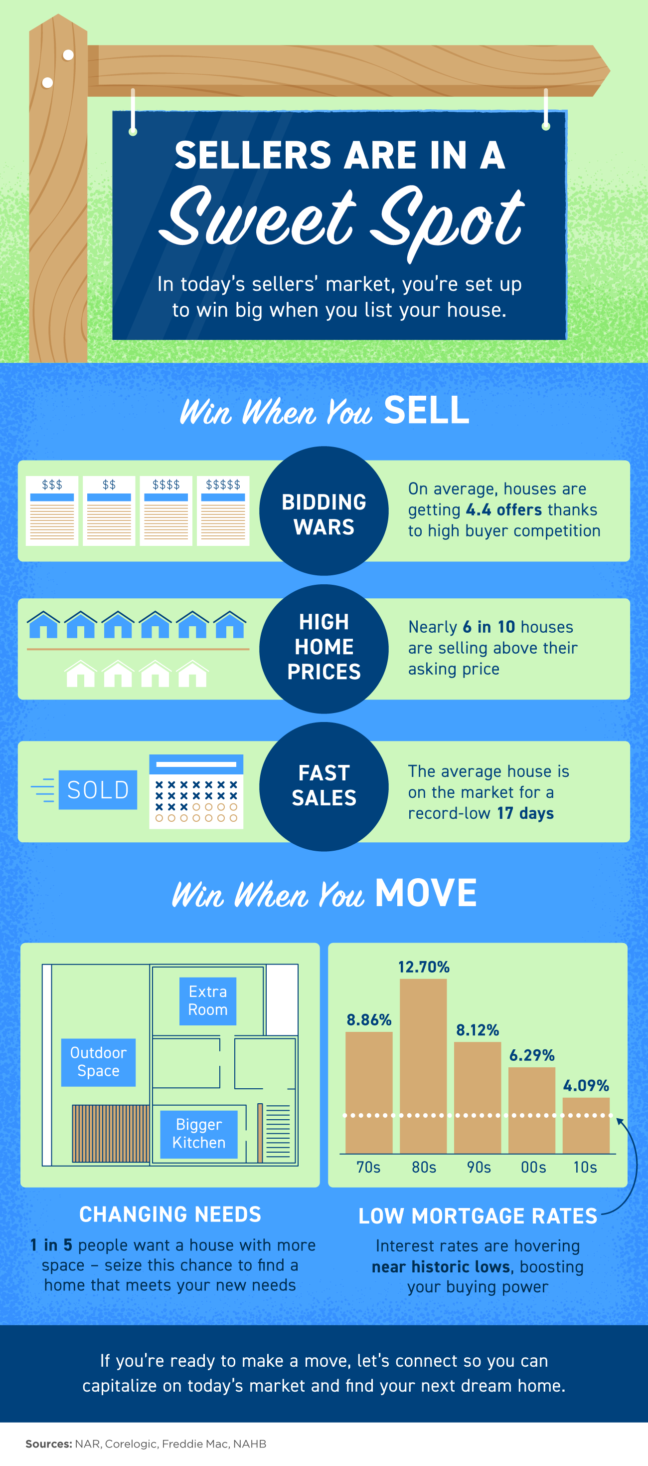 Roseville Area Home Sellers Are in a Sweet Spot [INFOGRAPHIC] | Kaye Swain Roseville REALTOR