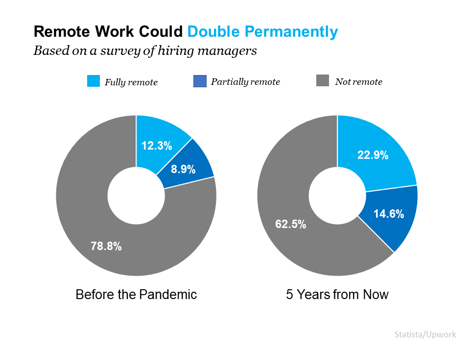 Remote Work Is Here To Stay. Can Your Home Deliver the Space You Need?   Simplifying The Market