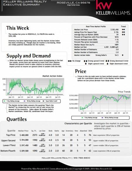 Kaye Swain REALTOR sharing real estate market report for Roseville CA 95678 mid October 2015