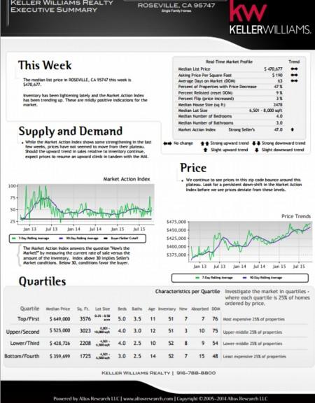 Kaye Swain REALTOR sharing real estate market report for Roseville CA 95747 Mid October 2015