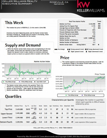 Kaye Swain REALTOR sharing real estate market report for Roseville CA mid October 2015