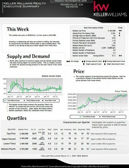 Kaye Swain real estate agent blogger sharing mid November real estate market report for all of Roseville CA 1200