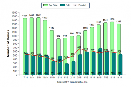 Placer County real estate market trends via Kaye Swain Roseville CA real estate agent blogger