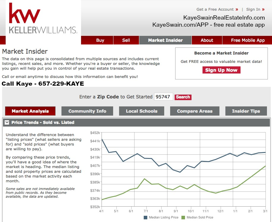 arket Insider Info from Kaye Swain REALTOR in Roseville CA including 95747