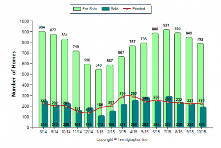 Real estate market trends and statistics for El Dorado County via Kaye Swain real estate blogger agent November 2015