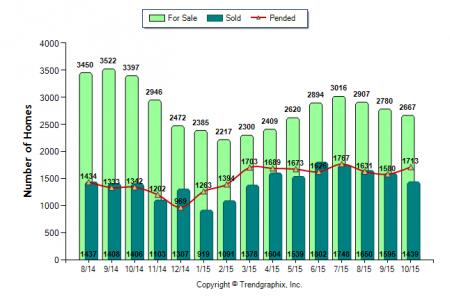 Sacramento county real estate market trends November 2015 via Kaye Swain real estate agent blogger